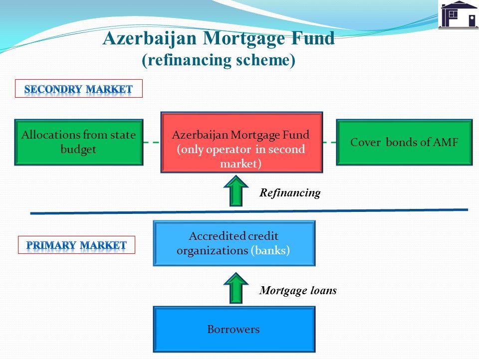 Azerbaijan Mortgage Fund (refinancing scheme) Azerbaijan Mortgage Fund (only operator in second market) Accredited credit organizations (banks) Borrow