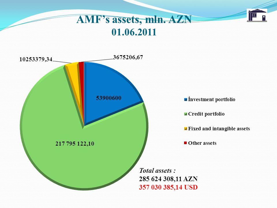 AMFs assets, mln. AZN 01.06.2011 Total assets : 285 624 308,11 AZN 357 030 385,14 USD