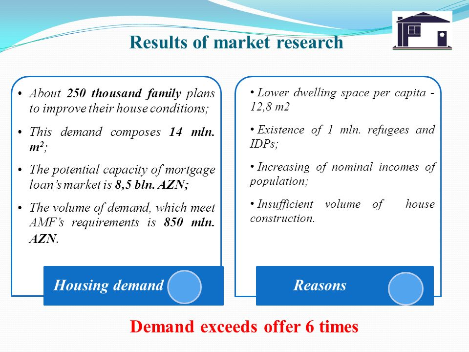 Results of market research About 250 thousand family plans to improve their house conditions; This demand composes 14 mln. m 2 ; The potential capacit