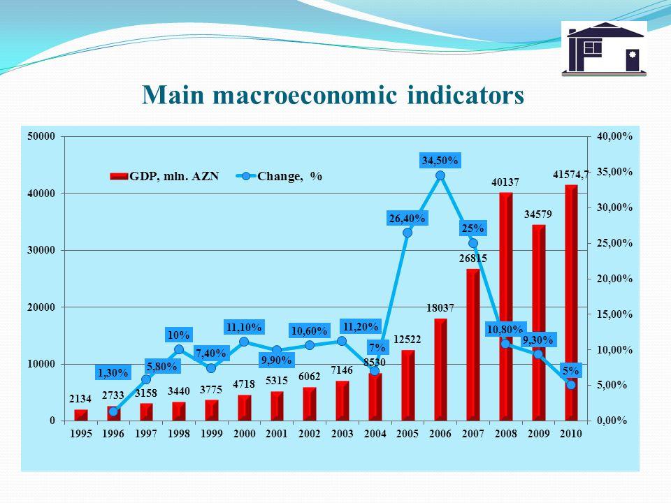 Main macroeconomic indicators