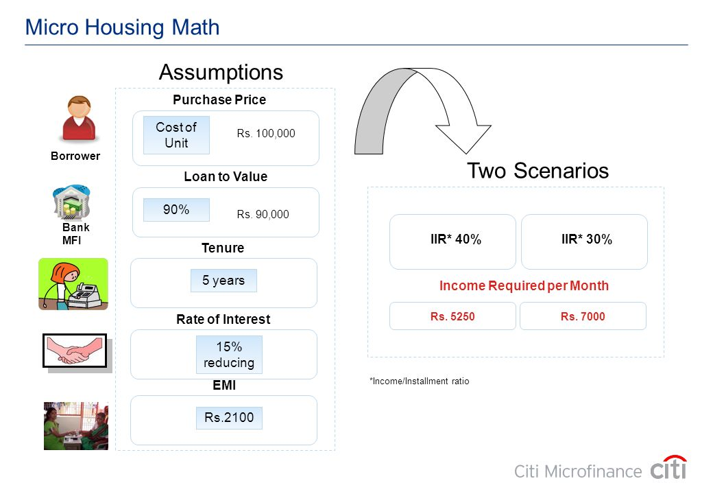 Micro Housing Math Two Scenarios Cost of Unit Assumptions IIR* 30% Income Required per Month 90% Loan to Value Rs. 90,000 Rs. 100,000 Purchase Price 5