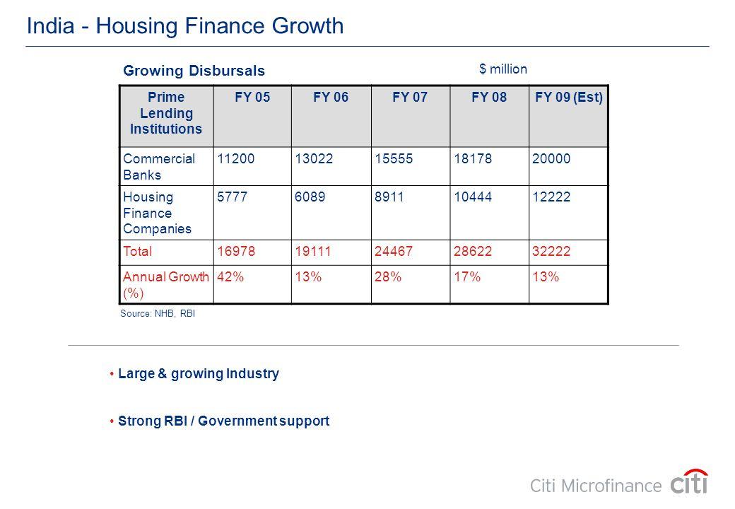 India - Housing Finance Growth Prime Lending Institutions FY 05FY 06FY 07FY 08FY 09 (Est) Commercial Banks 1120013022155551817820000 Housing Finance C
