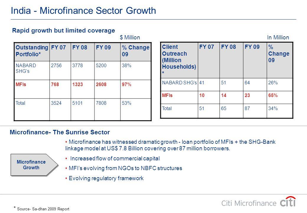 India - Microfinance Sector Growth Microfinance has witnessed dramatic growth - loan portfolio of MFIs + the SHG-Bank linkage model at US$ 7.8 Billion