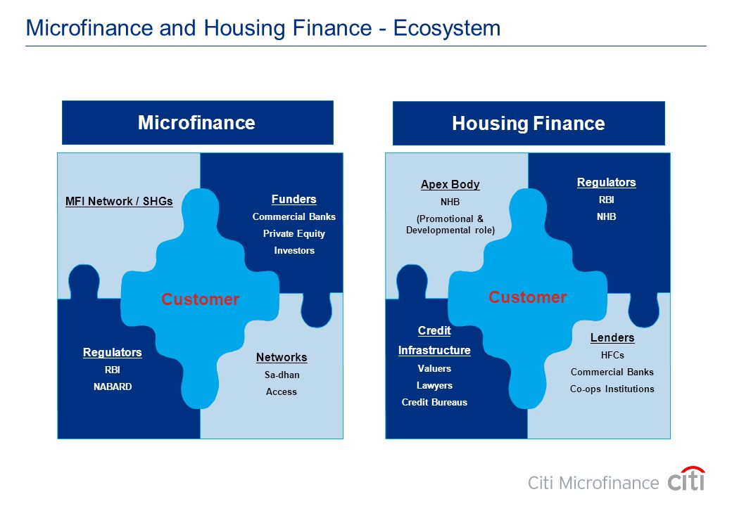 Microfinance and Housing Finance - Ecosystem Customer MFI Network / SHGs Funders Commercial Banks Private Equity Investors Regulators RBI NABARD Netwo