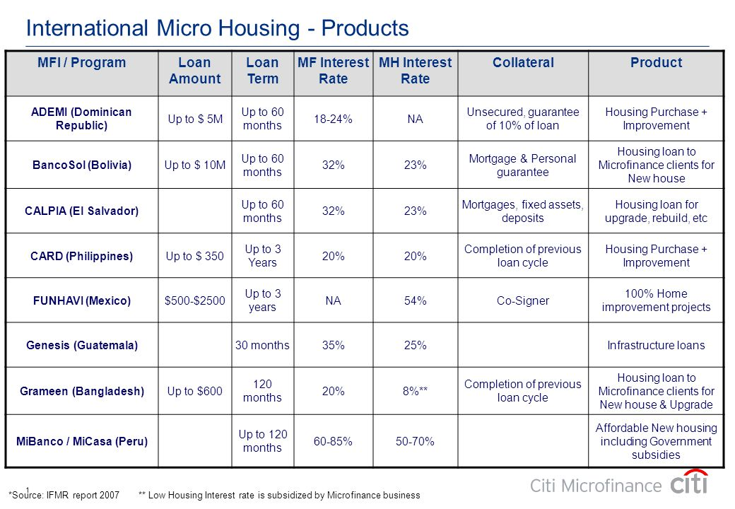 International Micro Housing - Products 1 *Source: IFMR report 2007 ** Low Housing Interest rate is subsidized by Microfinance business MFI / ProgramLoan Amount Loan Term MF Interest Rate MH Interest Rate CollateralProduct ADEMI (Dominican Republic) Up to $ 5M Up to 60 months 18-24%NA Unsecured, guarantee of 10% of loan Housing Purchase + Improvement BancoSol (Bolivia)Up to $ 10M Up to 60 months 32%23% Mortgage & Personal guarantee Housing loan to Microfinance clients for New house CALPIA (El Salvador) Up to 60 months 32%23% Mortgages, fixed assets, deposits Housing loan for upgrade, rebuild, etc CARD (Philippines)Up to $ 350 Up to 3 Years 20% Completion of previous loan cycle Housing Purchase + Improvement FUNHAVI (Mexico)$500-$2500 Up to 3 years NA54%Co-Signer 100% Home improvement projects Genesis (Guatemala)30 months35%25%Infrastructure loans Grameen (Bangladesh)Up to $600 120 months 20%8%** Completion of previous loan cycle Housing loan to Microfinance clients for New house & Upgrade MiBanco / MiCasa (Peru) Up to 120 months 60-85%50-70% Affordable New housing including Government subsidies
