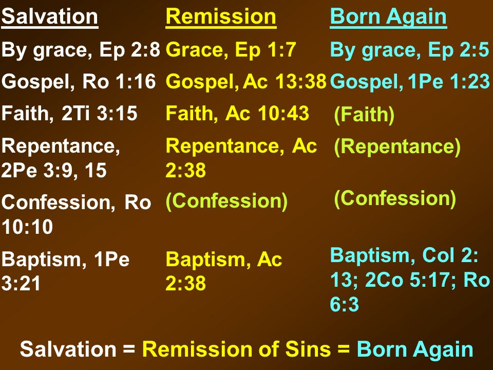 Salvation By grace, Ep 2:8 Gospel, Ro 1:16 Faith, 2Ti 3:15 Repentance, 2Pe 3:9, 15 Confession, Ro 10:10 Baptism, 1Pe 3:21 Remission Grace, Ep 1:7 Gosp