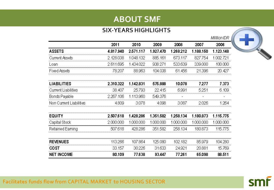Facilitates funds flow from CAPITAL MARKET to HOUSING SECTOR ABOUT SMF SIX-YEARS HIGHLIGHTS