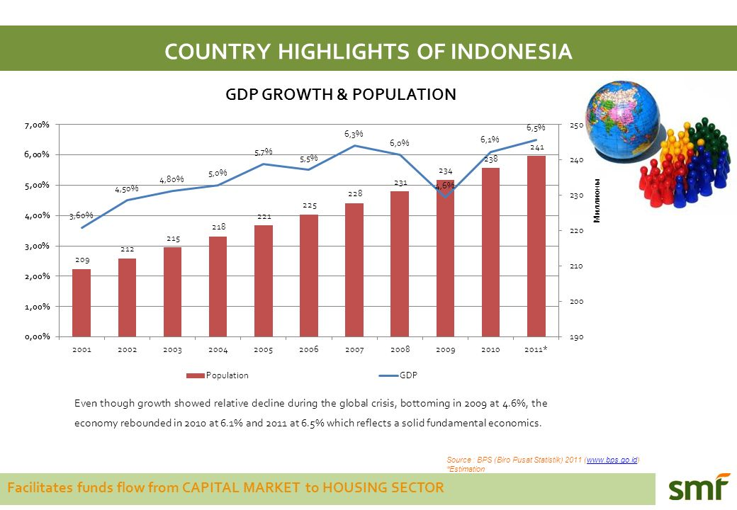 Facilitates funds flow from CAPITAL MARKET to HOUSING SECTOR COUNTRY HIGHLIGHTS OF INDONESIA Source : BPS (Biro Pusat Statistik) 2011 (www.bps.go.id)www.bps.go.id *Estimation Even though growth showed relative decline during the global crisis, bottoming in 2009 at 4.6%, the economy rebounded in 2010 at 6.1% and 2011 at 6.5% which reflects a solid fundamental economics.