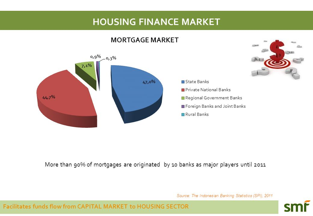 Facilitates funds flow from CAPITAL MARKET to HOUSING SECTOR HOUSING FINANCE MARKET More than 90% of mortgages are originated by 10 banks as major players until 2011 Source: The Indonesian Banking Statistics (SPI), 2011 MORTGAGE MARKET