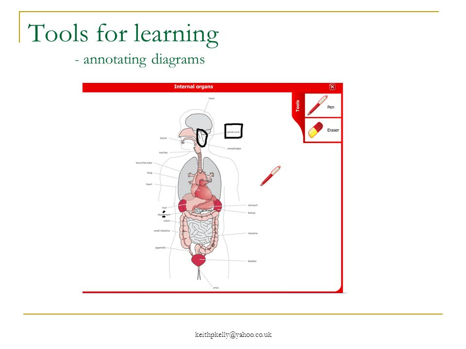 keithpkelly@yahoo.co.uk Tools for learning - annotating diagrams