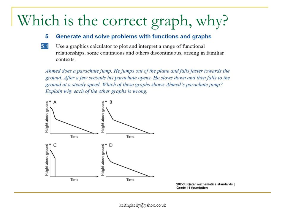 Which is the correct graph, why