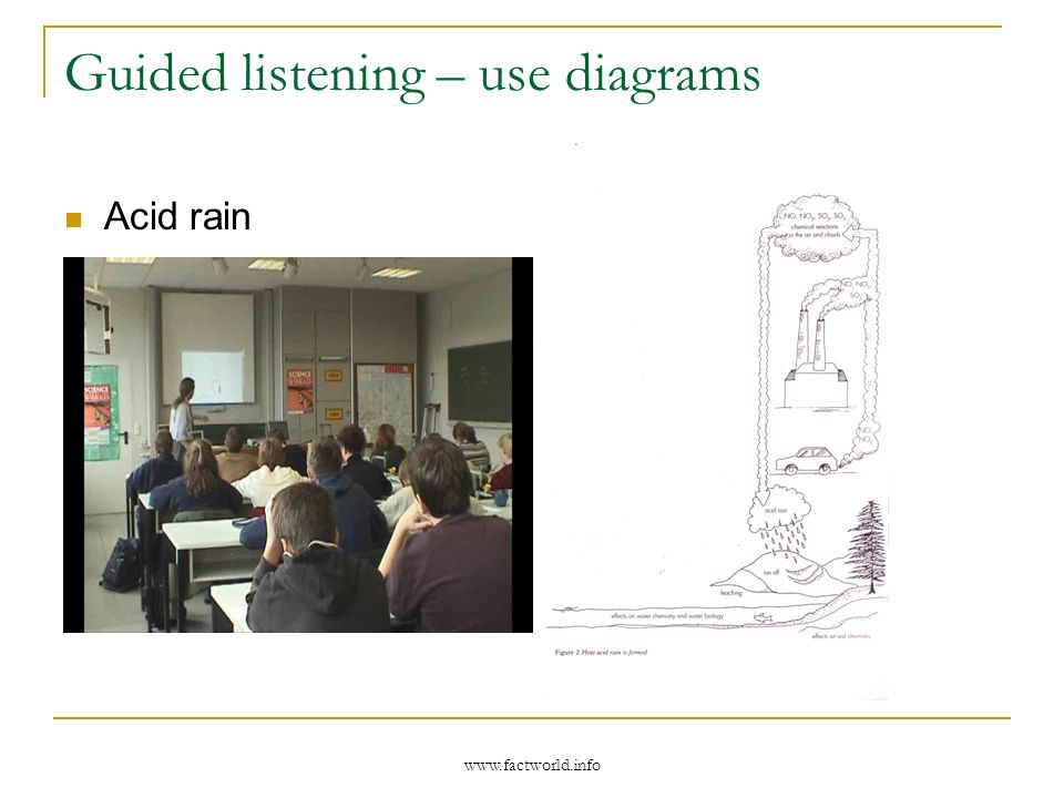 www.factworld.info Guided listening – use diagrams Acid rain