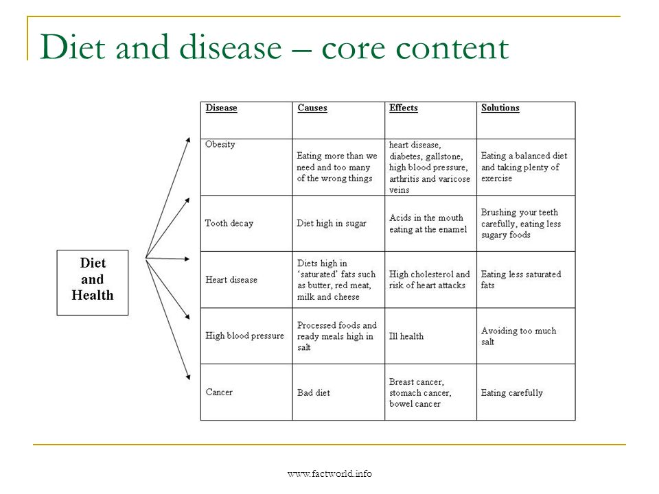 www.factworld.info Diet and disease – core content