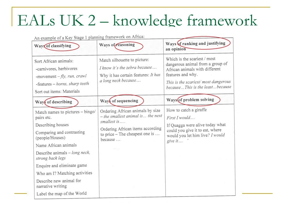 EALs UK 2 – knowledge framework