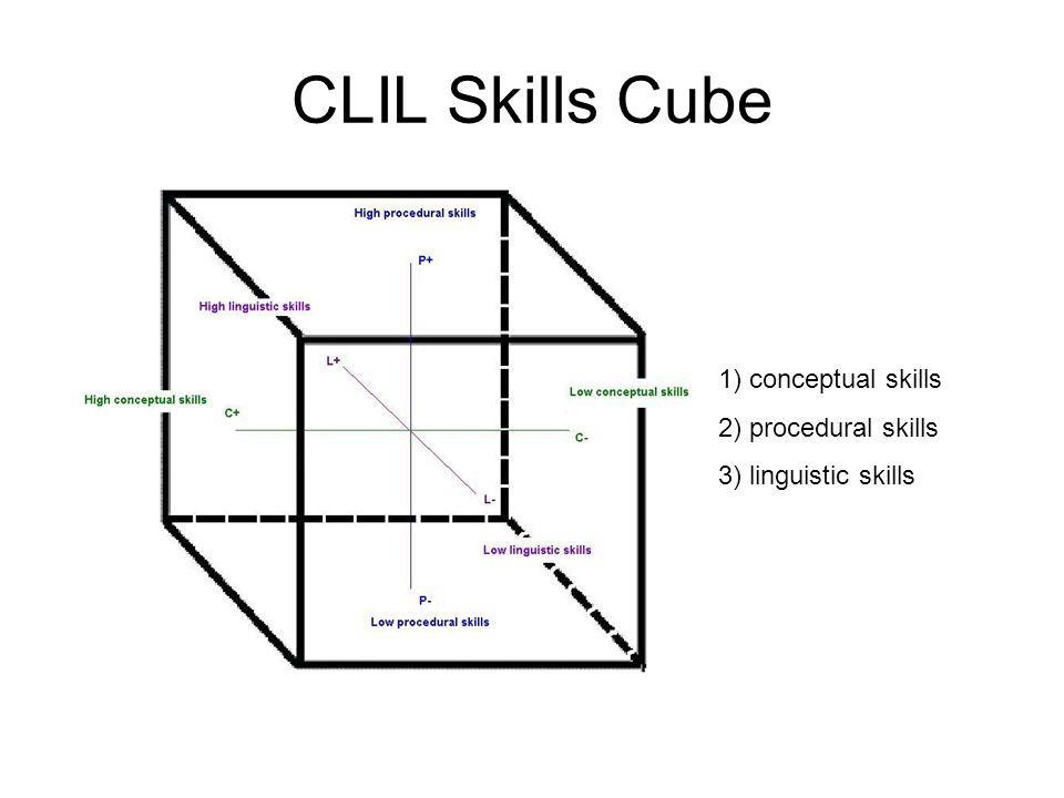 CLIL Skills Cube 1) conceptual skills 2) procedural skills 3) linguistic skills