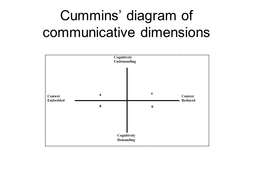 Cummins diagram of communicative dimensions