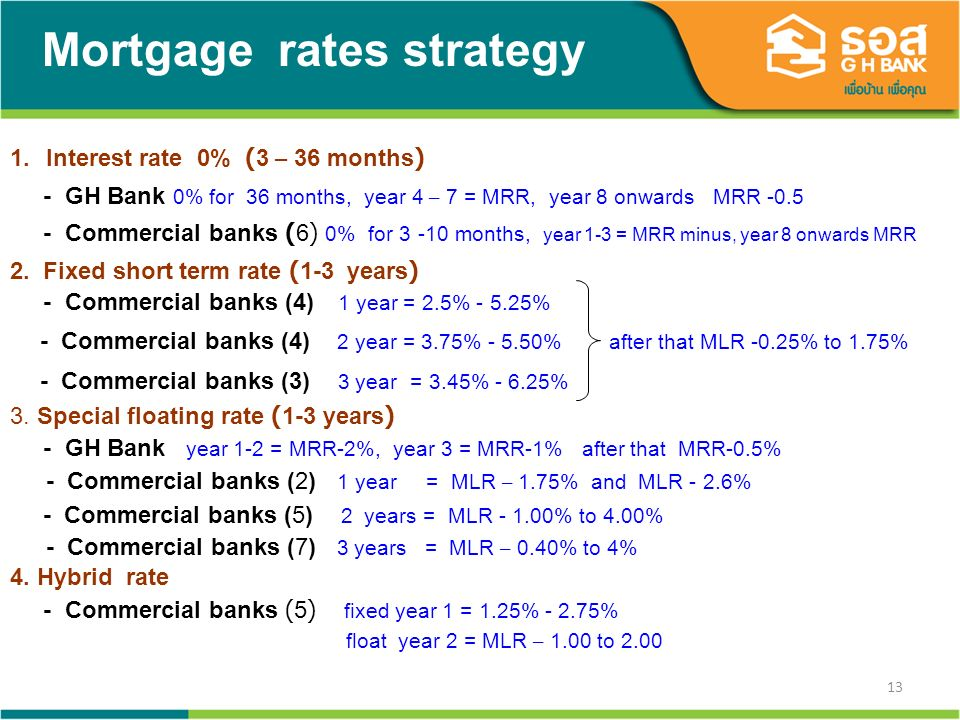 13 Mortgage rates strategy 1.Interest rate 0% (3 – 36 months) - GH Bank 0% for 36 months, year 4 – 7 = MRR, year 8 onwards MRR -0.5 - Commercial banks