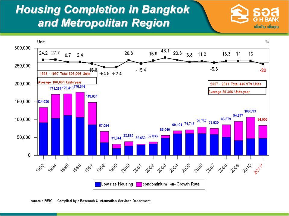 14 Mortgage Market Leader in Thailand 34 - 40% market share Gov.