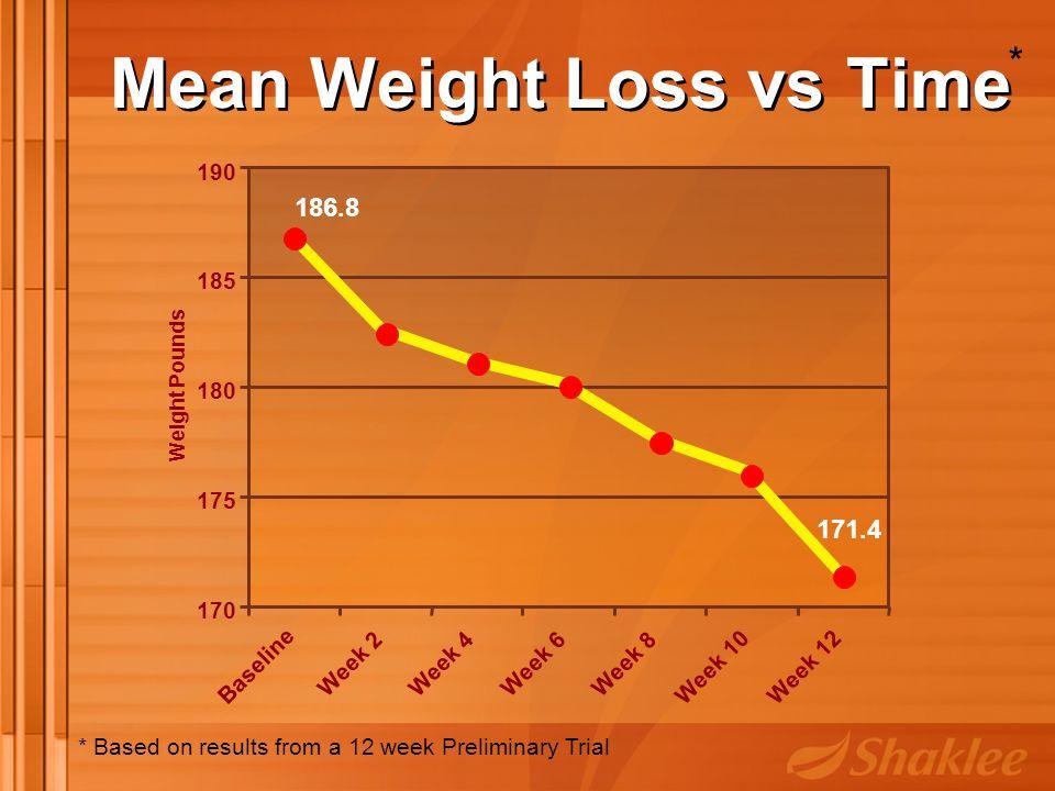 Mean Weight Loss vs Time 171.4 186.8 170 175 180 185 190 Baseline Week 2Week 4Week 6Week 8 Week 10Week 12 Weight Pounds * Based on results from a 12 week Preliminary Trial *