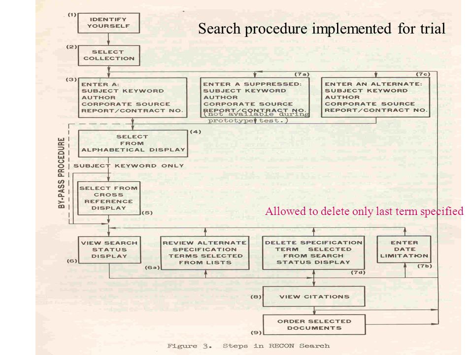 Allowed to delete only last term specified Search procedure implemented for trial
