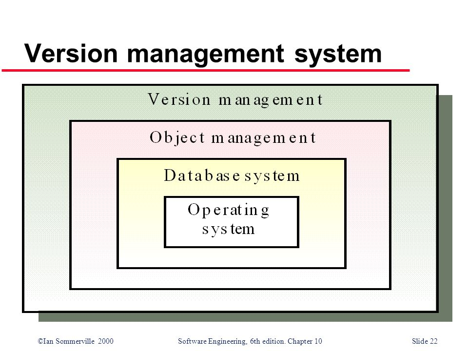 ©Ian Sommerville 2000 Software Engineering, 6th edition. Chapter 10Slide 22 Version management system