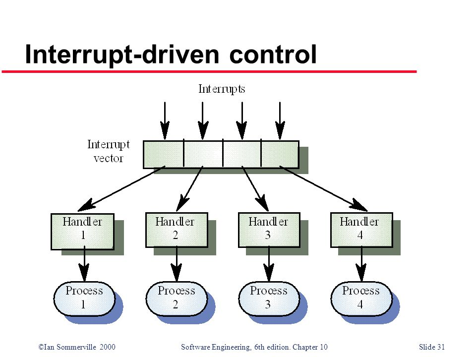 ©Ian Sommerville 2000 Software Engineering, 6th edition. Chapter 10Slide 31 Interrupt-driven control
