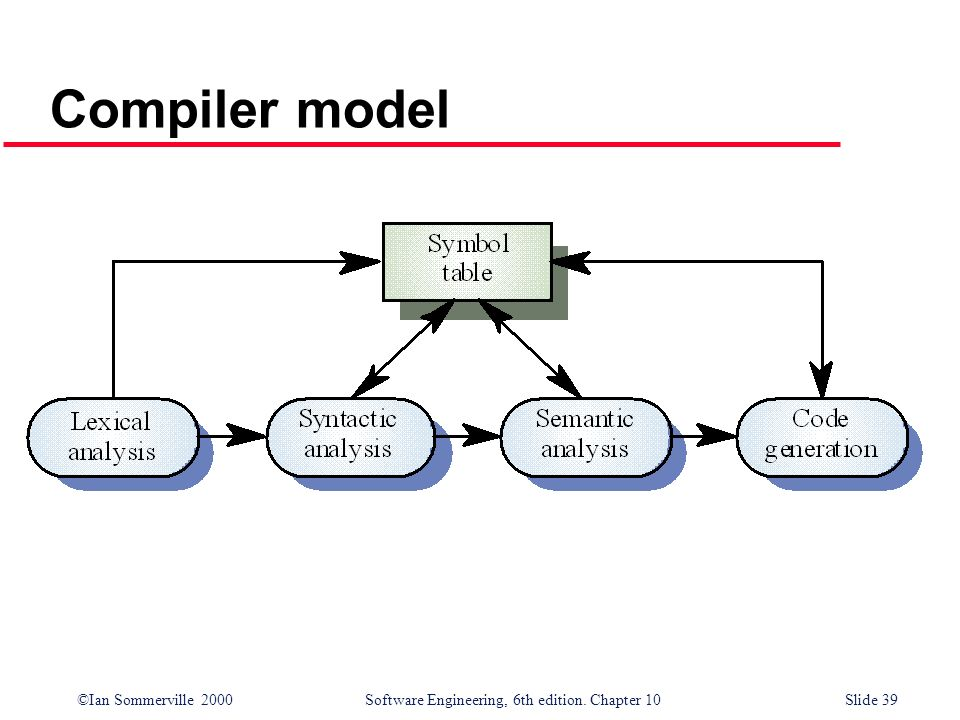 ©Ian Sommerville 2000 Software Engineering, 6th edition. Chapter 10Slide 39 Compiler model
