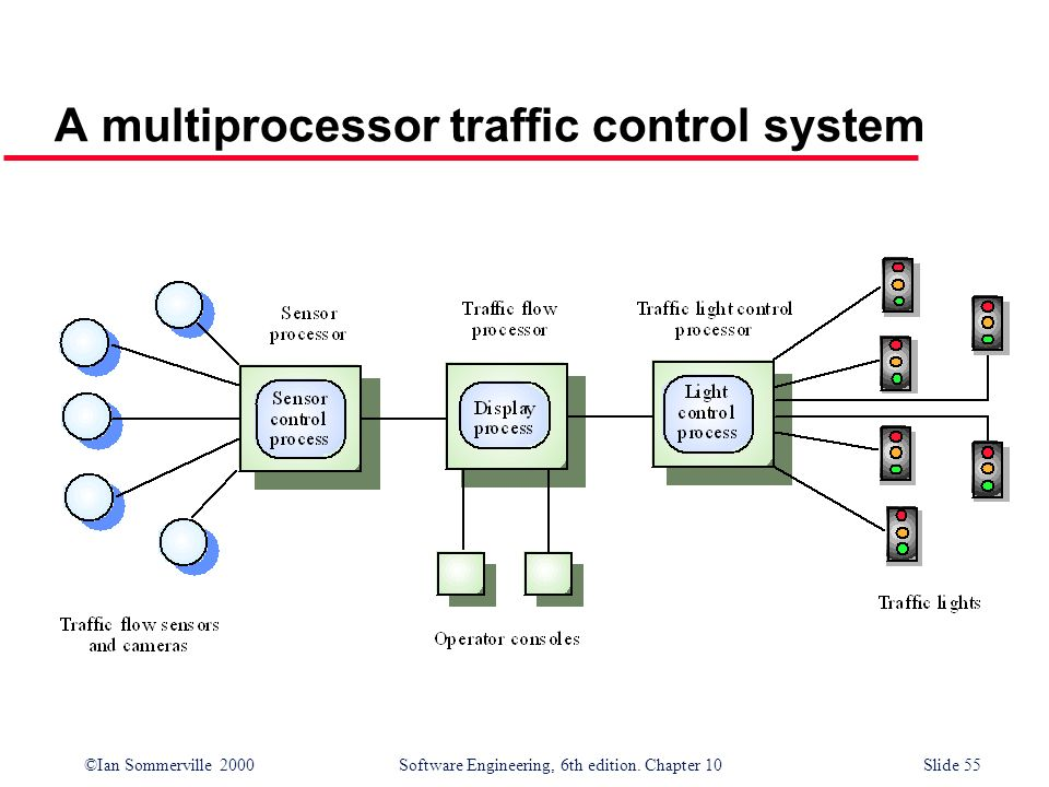 ©Ian Sommerville 2000 Software Engineering, 6th edition. Chapter 10Slide 55 A multiprocessor traffic control system