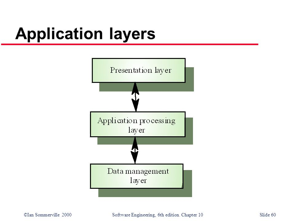©Ian Sommerville 2000 Software Engineering, 6th edition. Chapter 10Slide 60 Application layers