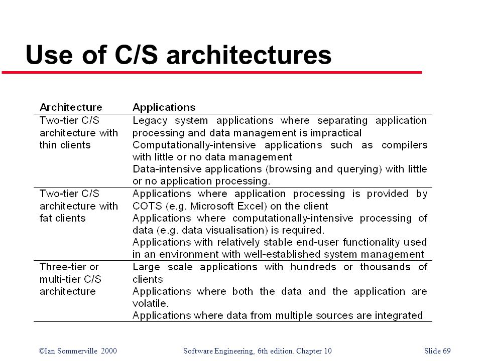 ©Ian Sommerville 2000 Software Engineering, 6th edition. Chapter 10Slide 69 Use of C/S architectures