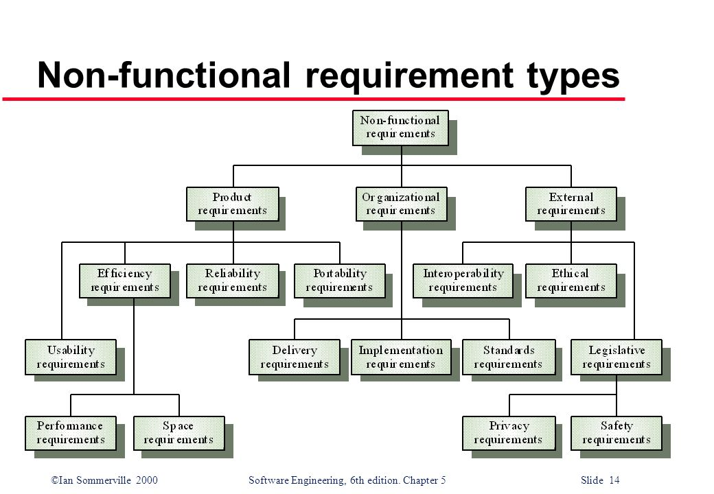©Ian Sommerville 2000 Software Engineering, 6th edition. Chapter 5 Slide 14 Non-functional requirement types