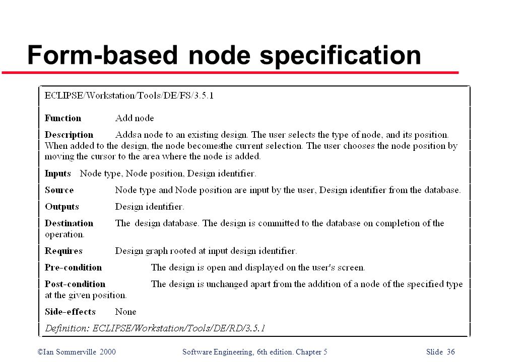 ©Ian Sommerville 2000 Software Engineering, 6th edition. Chapter 5 Slide 36 Form-based node specification