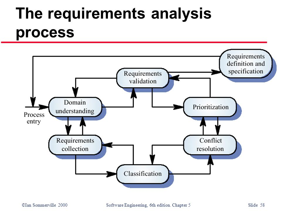 ©Ian Sommerville 2000 Software Engineering, 6th edition. Chapter 5 Slide 58 The requirements analysis process