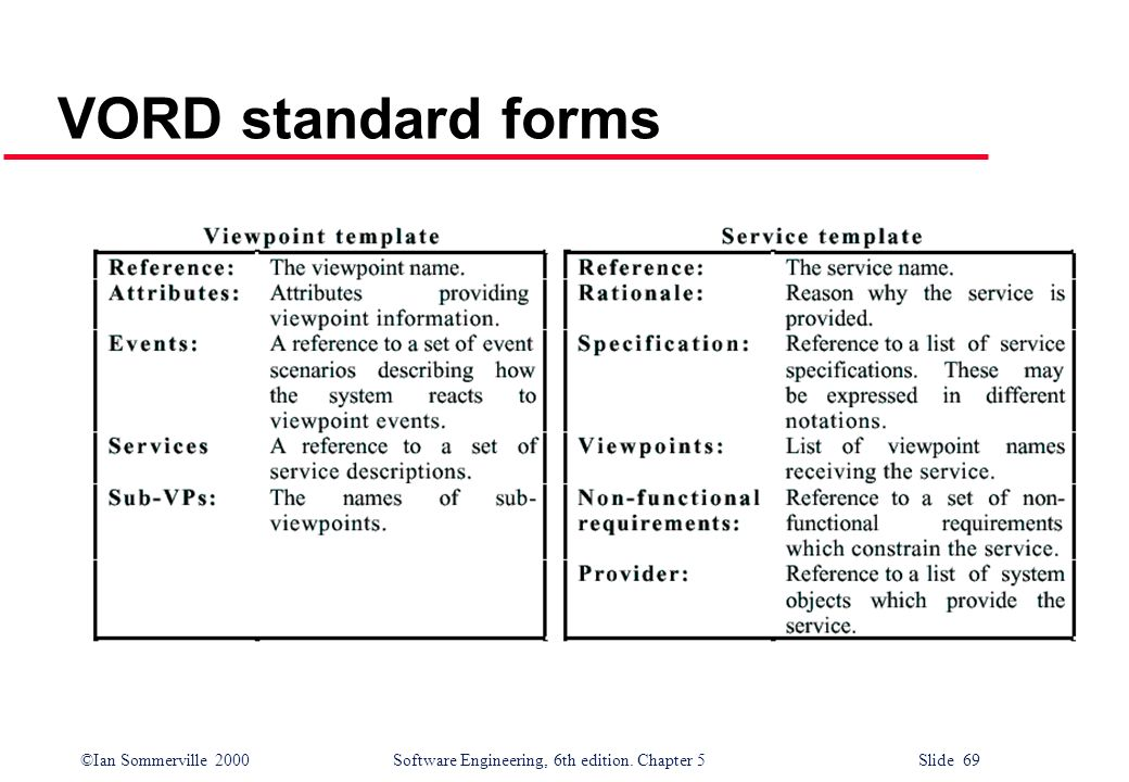 ©Ian Sommerville 2000 Software Engineering, 6th edition. Chapter 5 Slide 69 VORD standard forms