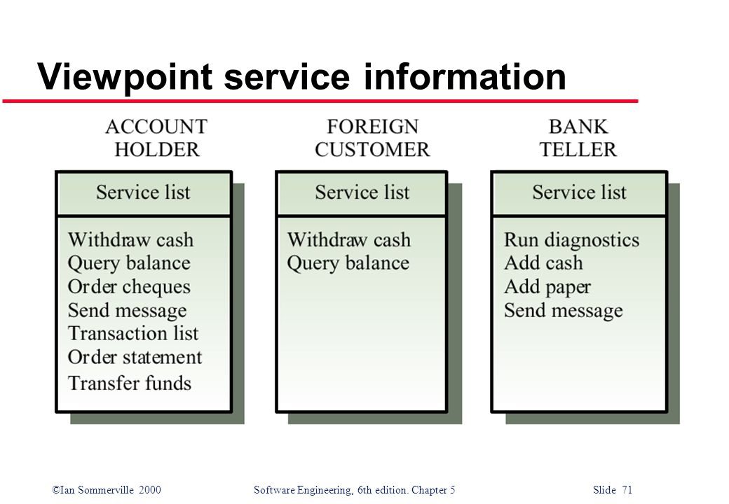 ©Ian Sommerville 2000 Software Engineering, 6th edition. Chapter 5 Slide 71 Viewpoint service information