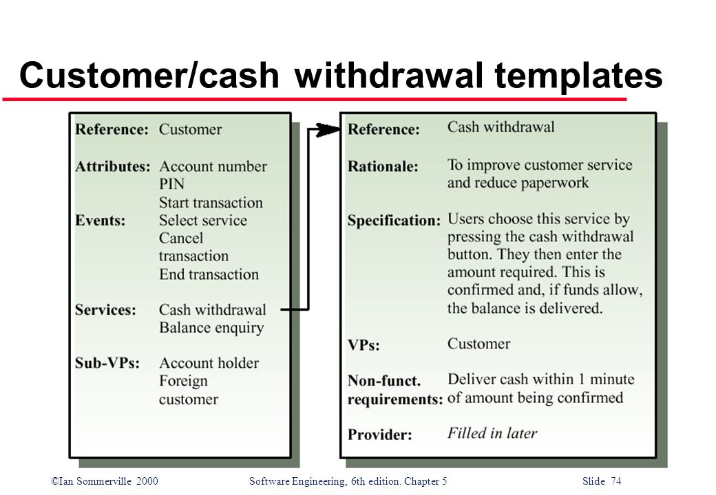 ©Ian Sommerville 2000 Software Engineering, 6th edition. Chapter 5 Slide 74 Customer/cash withdrawal templates