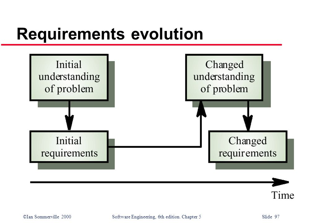 ©Ian Sommerville 2000 Software Engineering, 6th edition. Chapter 5 Slide 97 Requirements evolution
