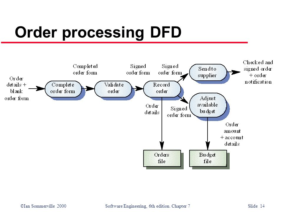 ©Ian Sommerville 2000 Software Engineering, 6th edition. Chapter 7 Slide 14 Order processing DFD