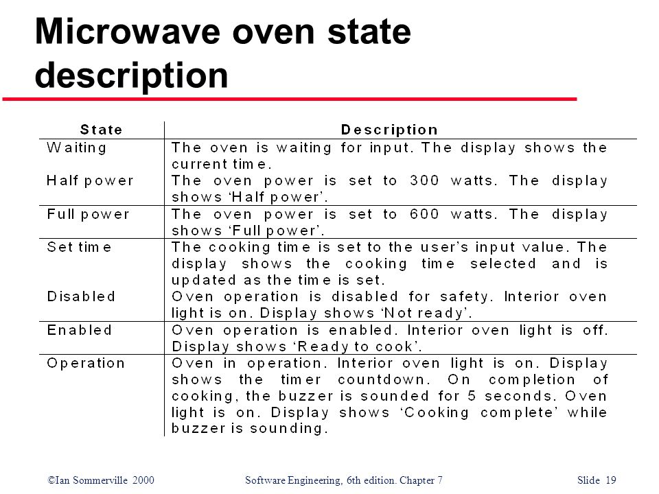 ©Ian Sommerville 2000 Software Engineering, 6th edition. Chapter 7 Slide 19 Microwave oven state description