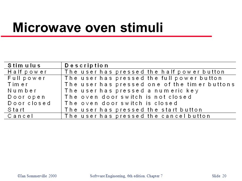 ©Ian Sommerville 2000 Software Engineering, 6th edition. Chapter 7 Slide 20 Microwave oven stimuli