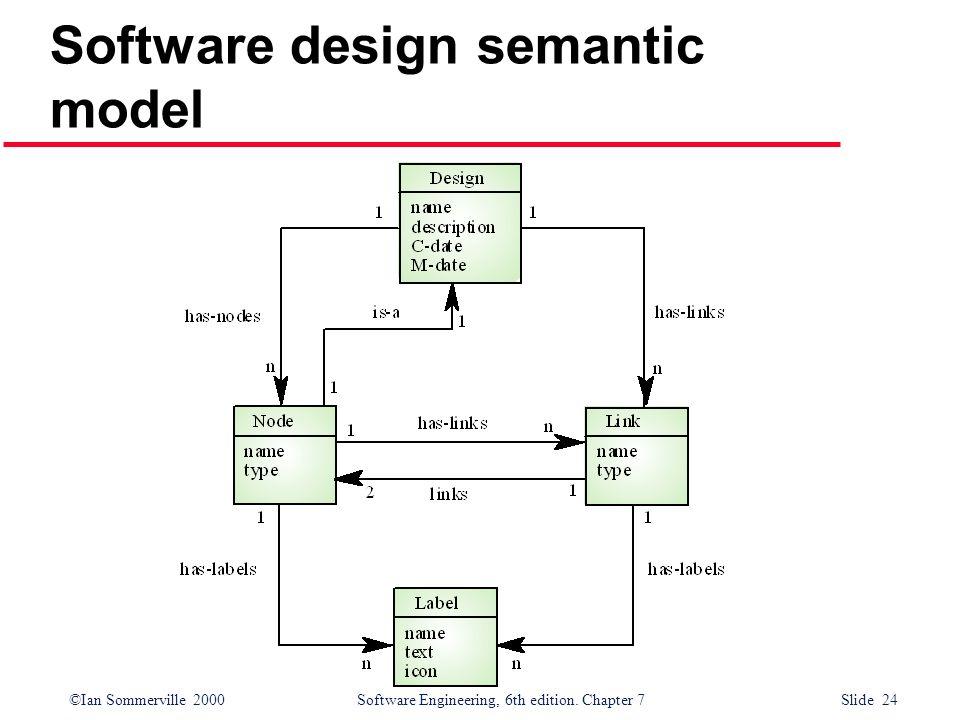 ©Ian Sommerville 2000 Software Engineering, 6th edition. Chapter 7 Slide 24 Software design semantic model