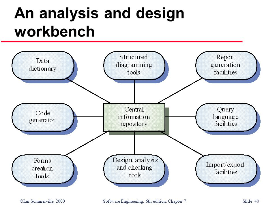 ©Ian Sommerville 2000 Software Engineering, 6th edition. Chapter 7 Slide 40 An analysis and design workbench