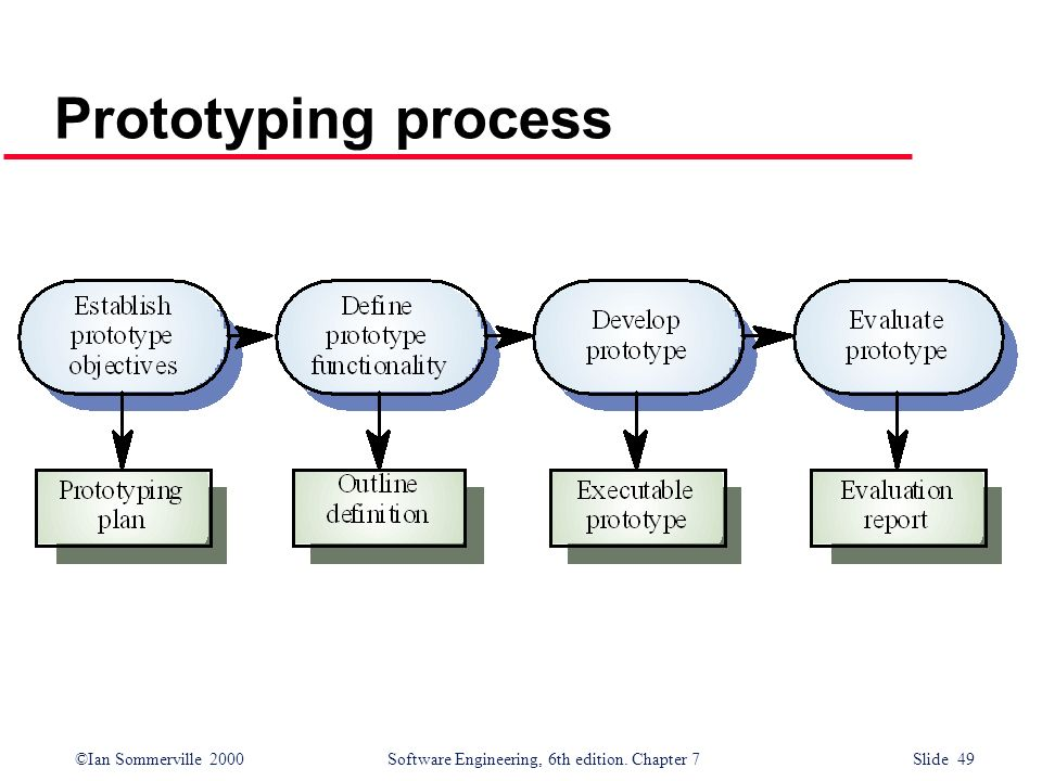 ©Ian Sommerville 2000 Software Engineering, 6th edition. Chapter 7 Slide 49 Prototyping process