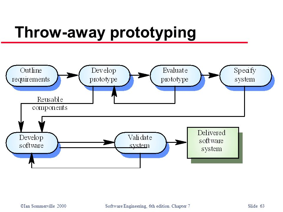 ©Ian Sommerville 2000 Software Engineering, 6th edition. Chapter 7 Slide 63 Throw-away prototyping