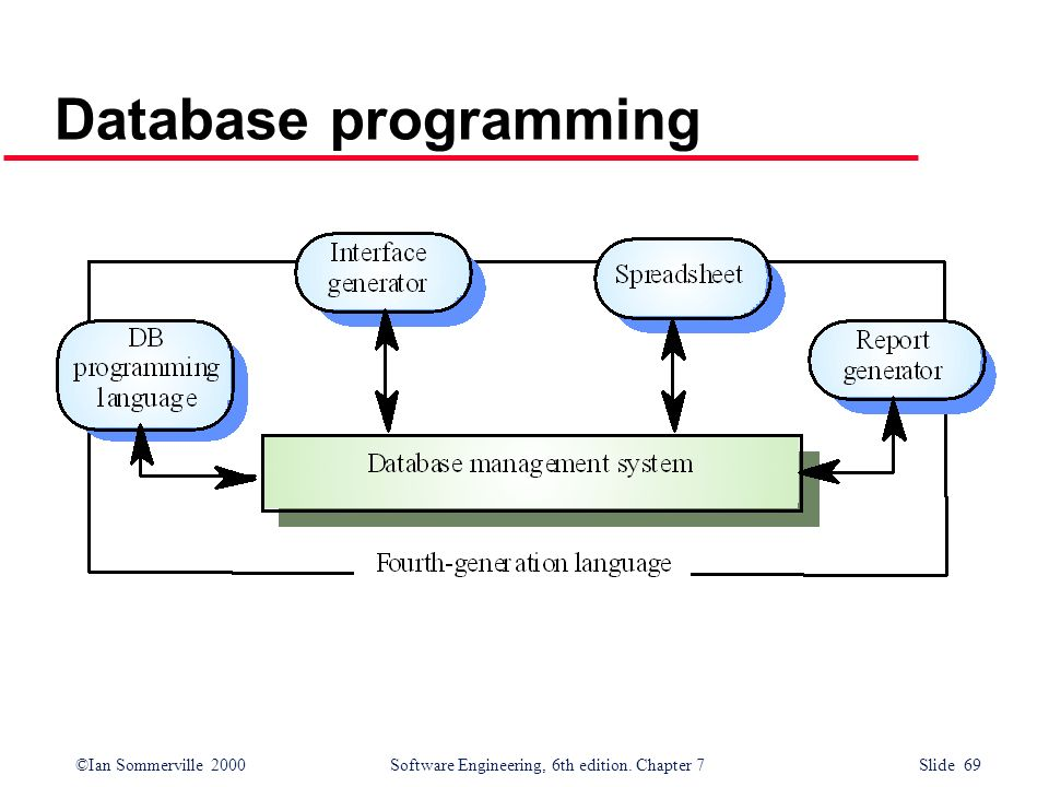 ©Ian Sommerville 2000 Software Engineering, 6th edition. Chapter 7 Slide 69 Database programming