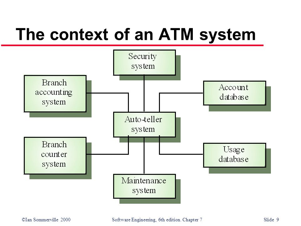 ©Ian Sommerville 2000 Software Engineering, 6th edition. Chapter 7 Slide 9 The context of an ATM system
