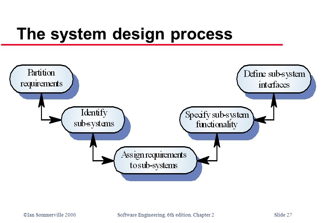 ©Ian Sommerville 2000 Software Engineering, 6th edition. Chapter 2Slide 27 The system design process