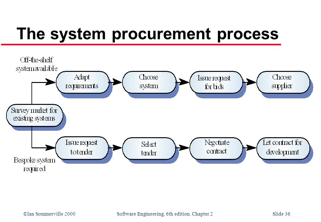 ©Ian Sommerville 2000 Software Engineering, 6th edition. Chapter 2Slide 36 The system procurement process