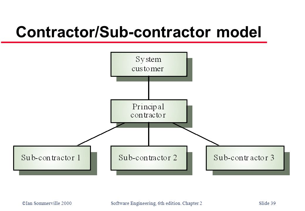 ©Ian Sommerville 2000 Software Engineering, 6th edition. Chapter 2Slide 39 Contractor/Sub-contractor model