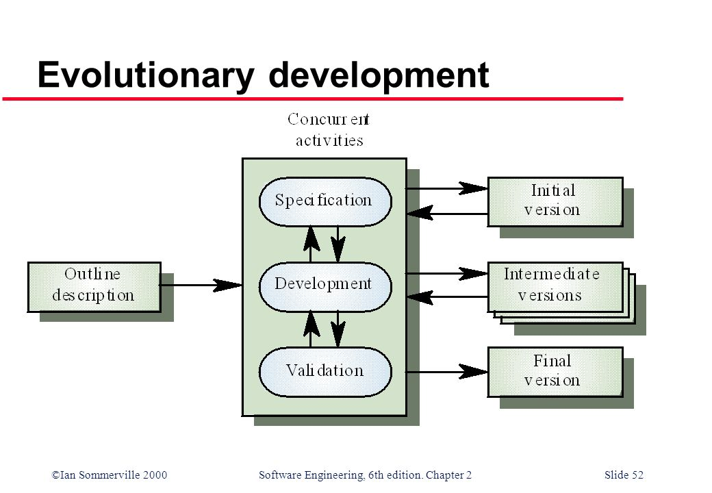 ©Ian Sommerville 2000 Software Engineering, 6th edition. Chapter 2Slide 52 Evolutionary development